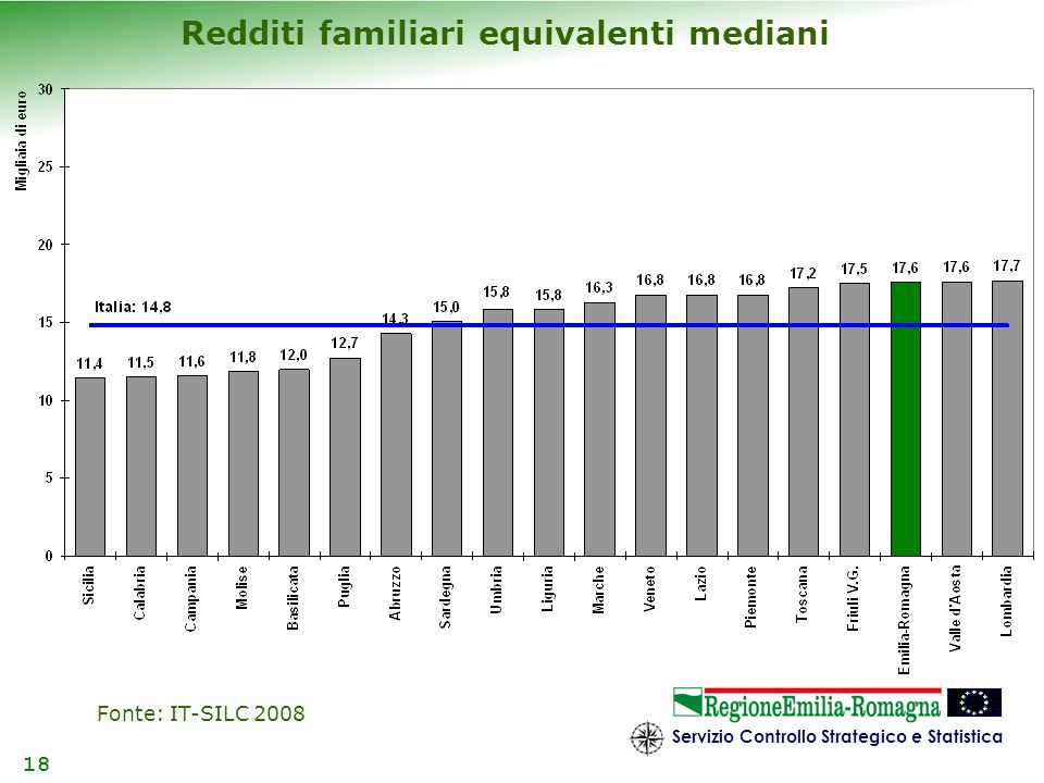 Redditi familiari equivalenti mediani