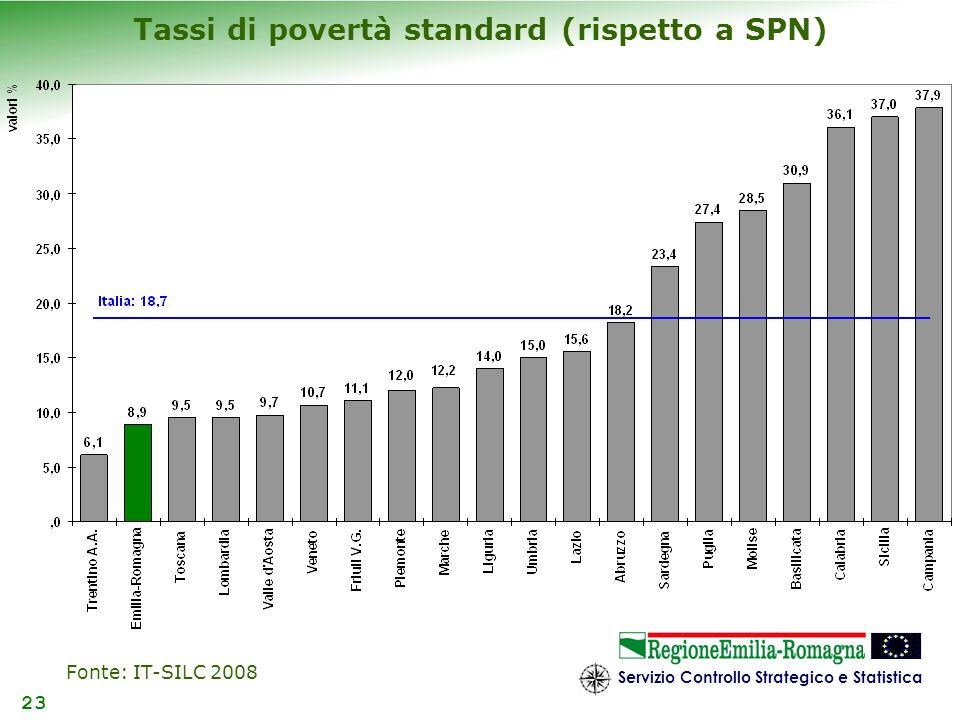 Tassi di povertà standard (rispetto a SPN)