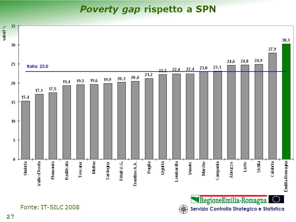Poverty gap rispetto a SPN