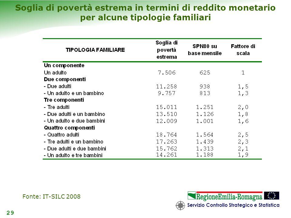 Soglia di povertà estrema in termini di reddito monetario per alcune tipologie familiari