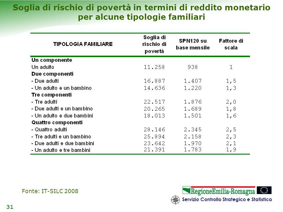 Soglia di rischio di povertà in termini di reddito monetario per alcune tipologie familiari