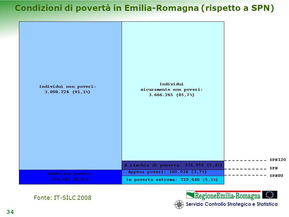 Condizioni di povertà in Emilia-Romagna (rispetto a SPN)