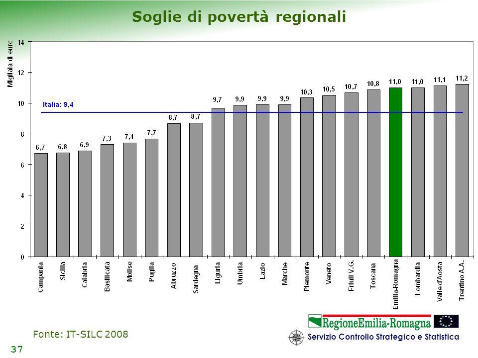Soglie di povertà regionali