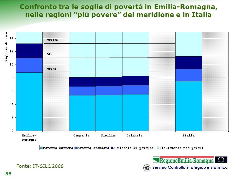 Confronto tra le soglie di povertà in Emilia-Romagna, nelle regioni più povere del meridione e in Italia