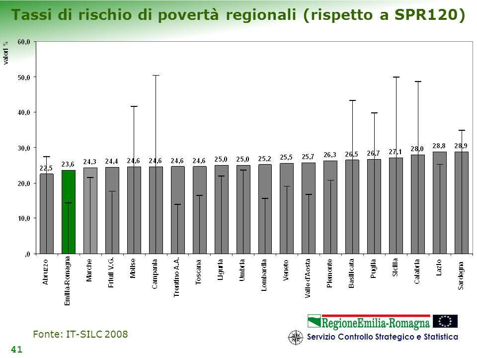 Tassi di rischio di povertà regionali (rispetto a SPR120)