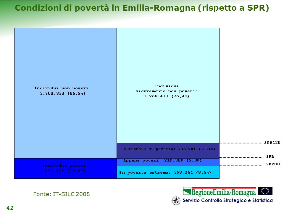 Condizioni di povertà in Emilia-Romagna (rispetto a SPR)