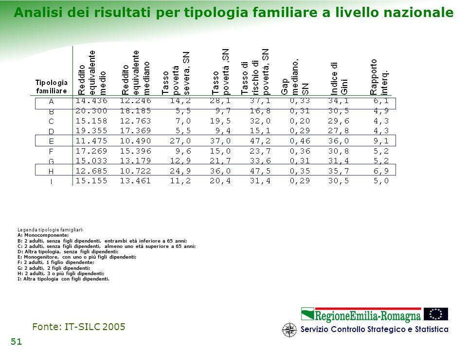 Analisi dei risultati per tipologia familiare a livello nazionale