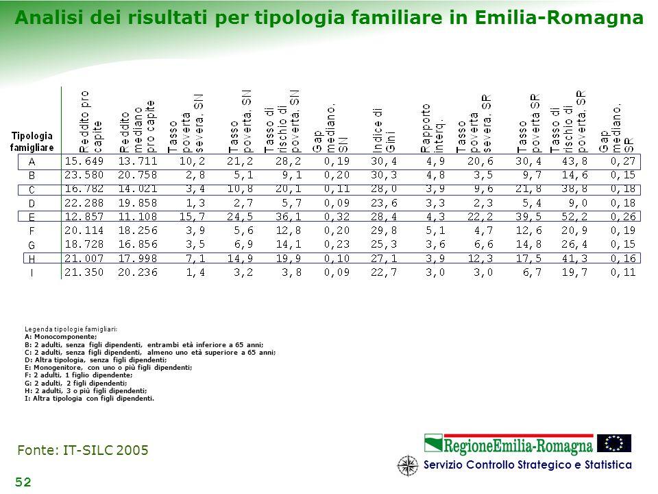 Analisi dei risultati per tipologia familiare in Emilia-Romagna