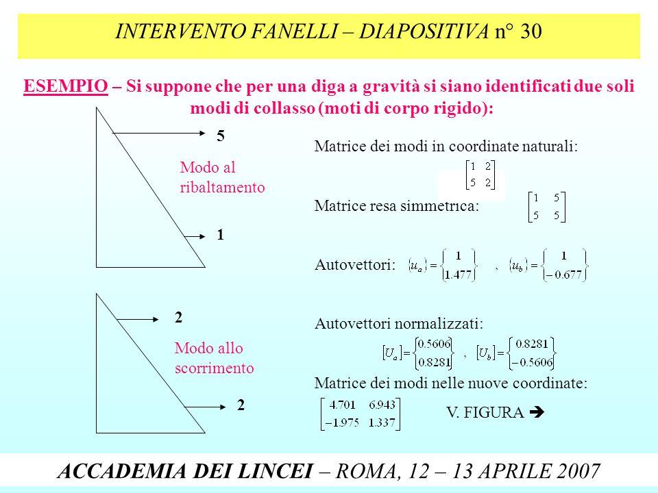 INTERVENTO FANELLI – DIAPOSITIVA n° 30