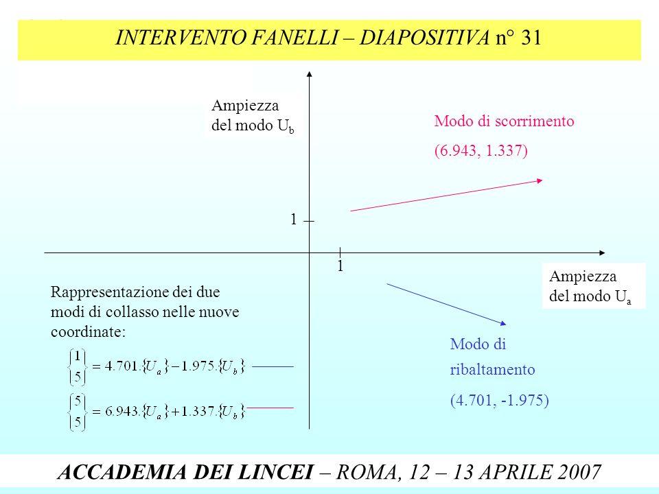 INTERVENTO FANELLI – DIAPOSITIVA n° 31