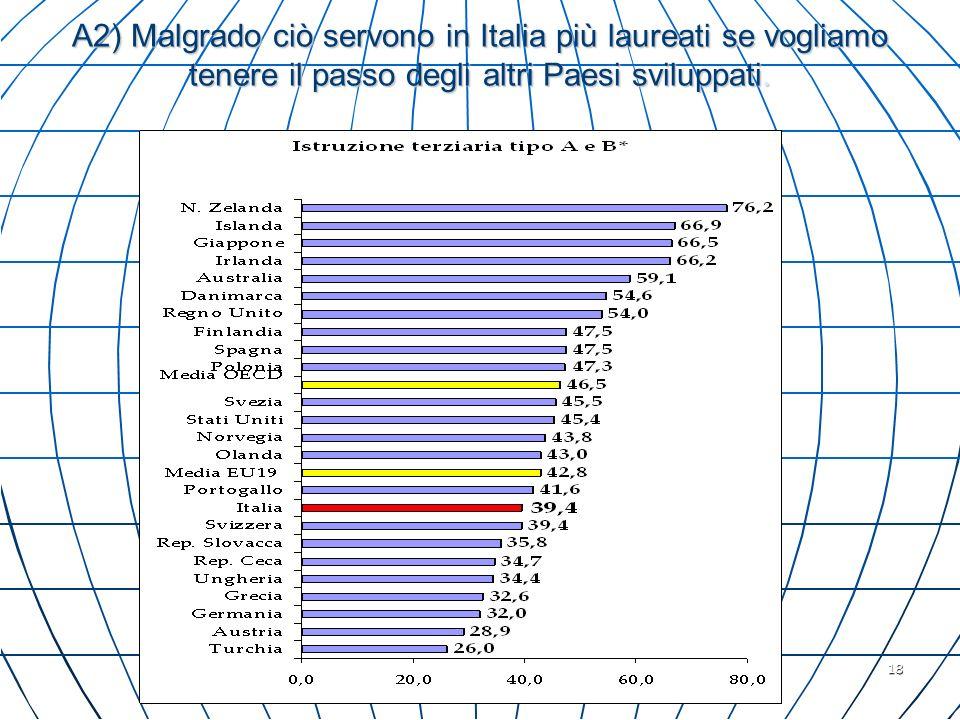 A2) Malgrado ciò servono in Italia più laureati se vogliamo tenere il passo degli altri Paesi sviluppati.