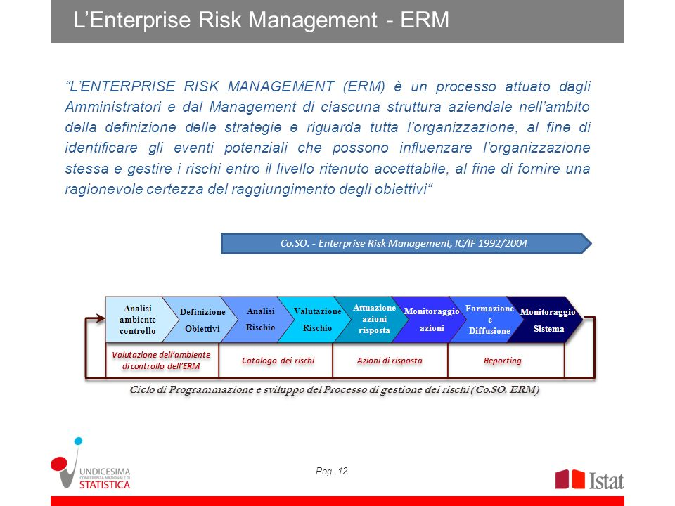 L'Enterprise Risk Management - ERM