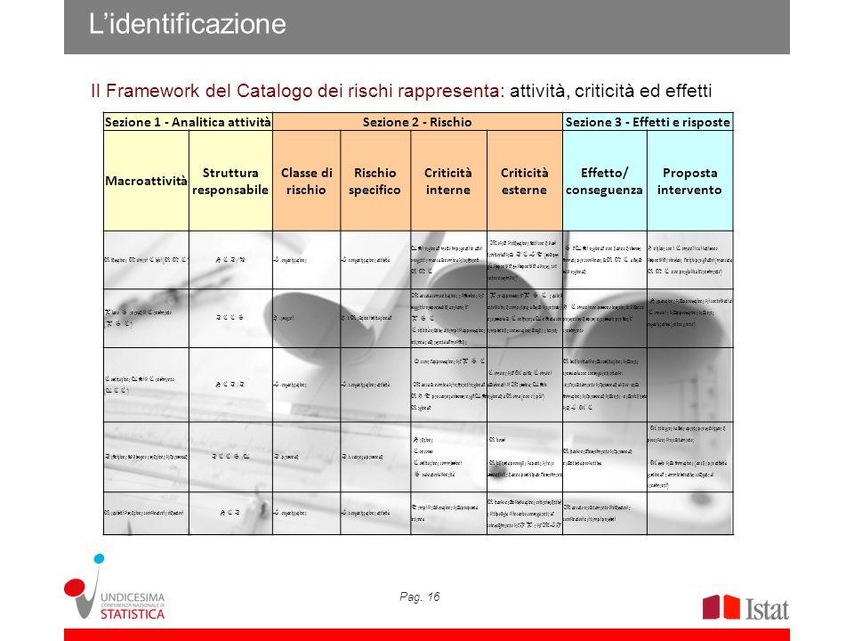 L'identificazione Il Framework del Catalogo dei rischi rappresenta: attività, criticità ed effetti.