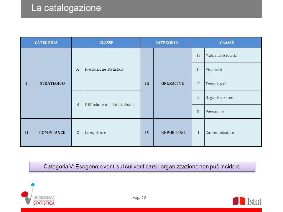 La catalogazione Categoria V: Esogeno: eventi sul cui verificarsi l'organizzazione non può incidere