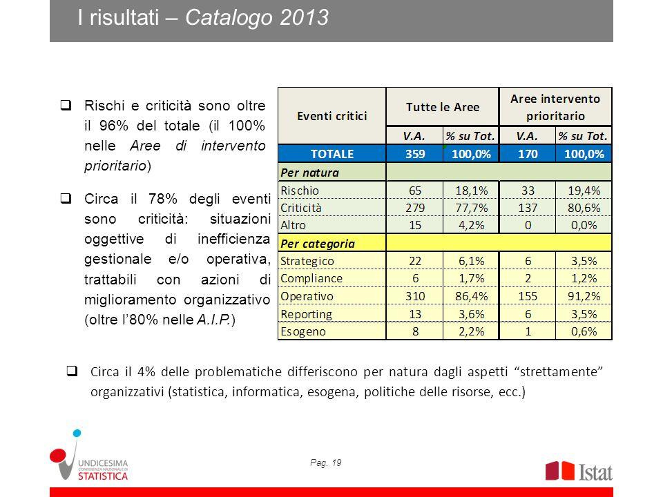 I risultati – Catalogo 2013 Rischi e criticità sono oltre il 96% del totale (il 100% nelle Aree di intervento prioritario)