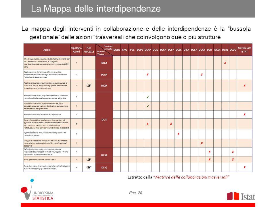 La Mappa delle interdipendenze