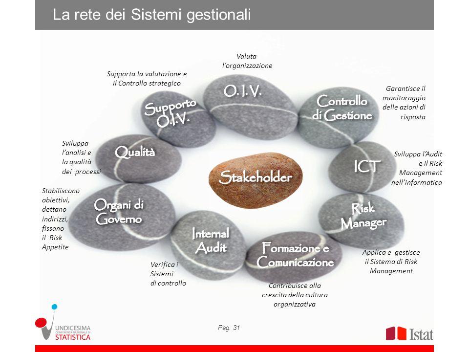 La rete dei Sistemi gestionali