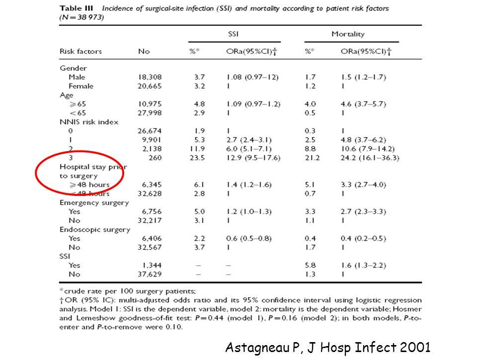 Astagneau P, J Hosp Infect 2001