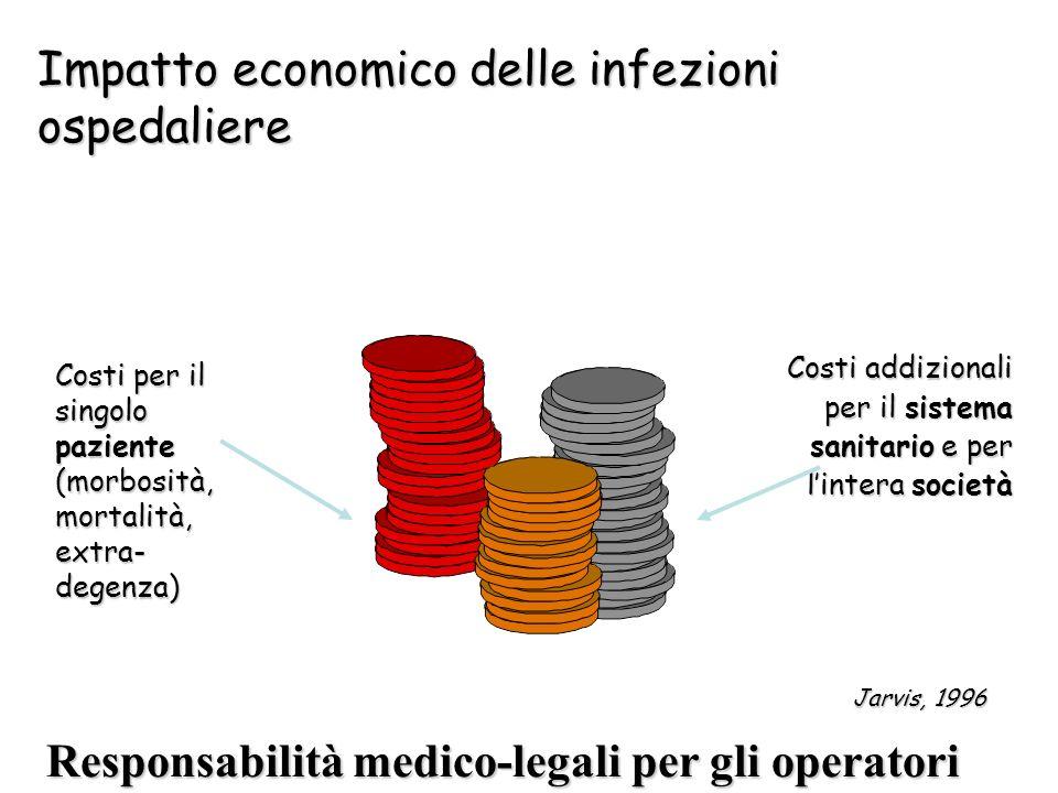 Impatto economico delle infezioni ospedaliere