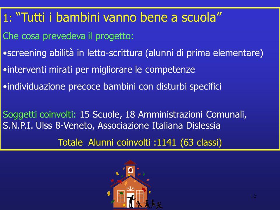 Totale Alunni coinvolti :1141 (63 classi)