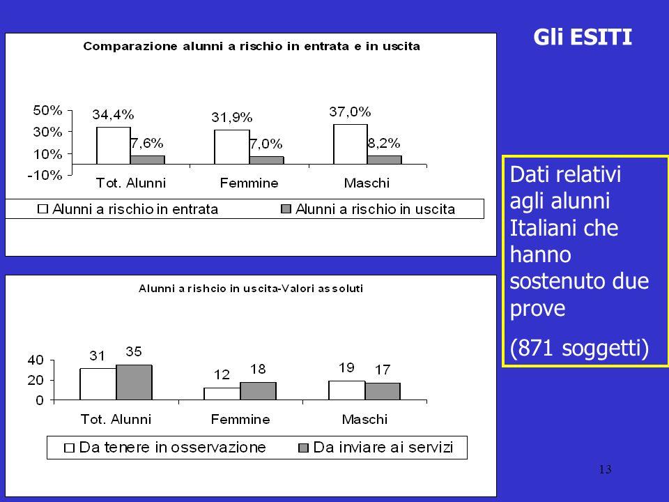 Gli ESITI Dati relativi agli alunni Italiani che hanno sostenuto due prove (871 soggetti)