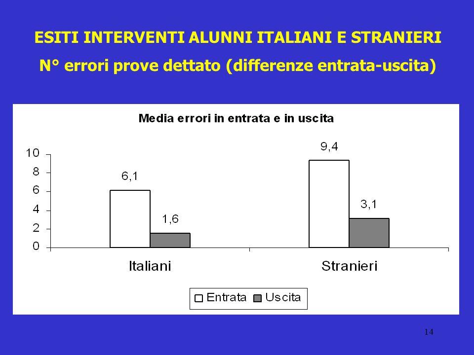 ESITI INTERVENTI ALUNNI ITALIANI E STRANIERI