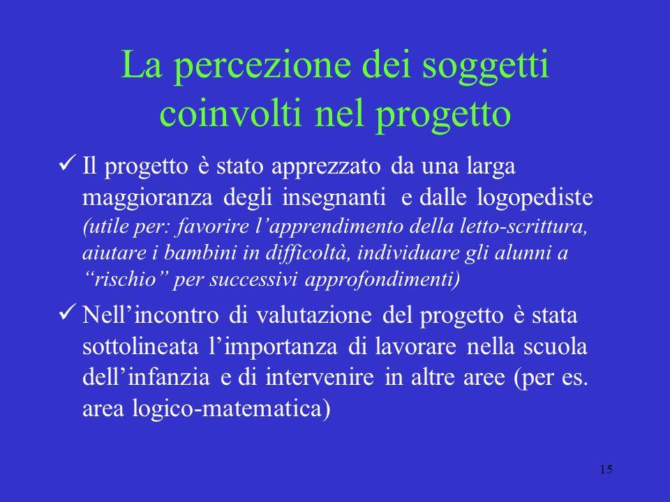 La percezione dei soggetti coinvolti nel progetto