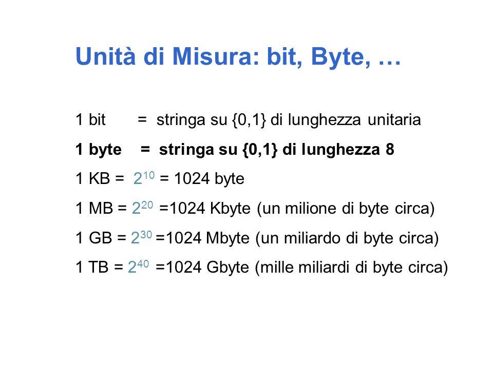 Unità di Misura: bit, Byte, …