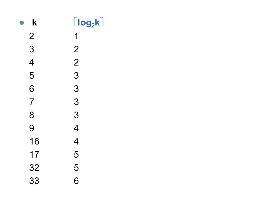 k log2k 2 1 3 2 4 2 5 3 6 3 7 3 8 3 9 4 16 4 17 5 32 5 33 6