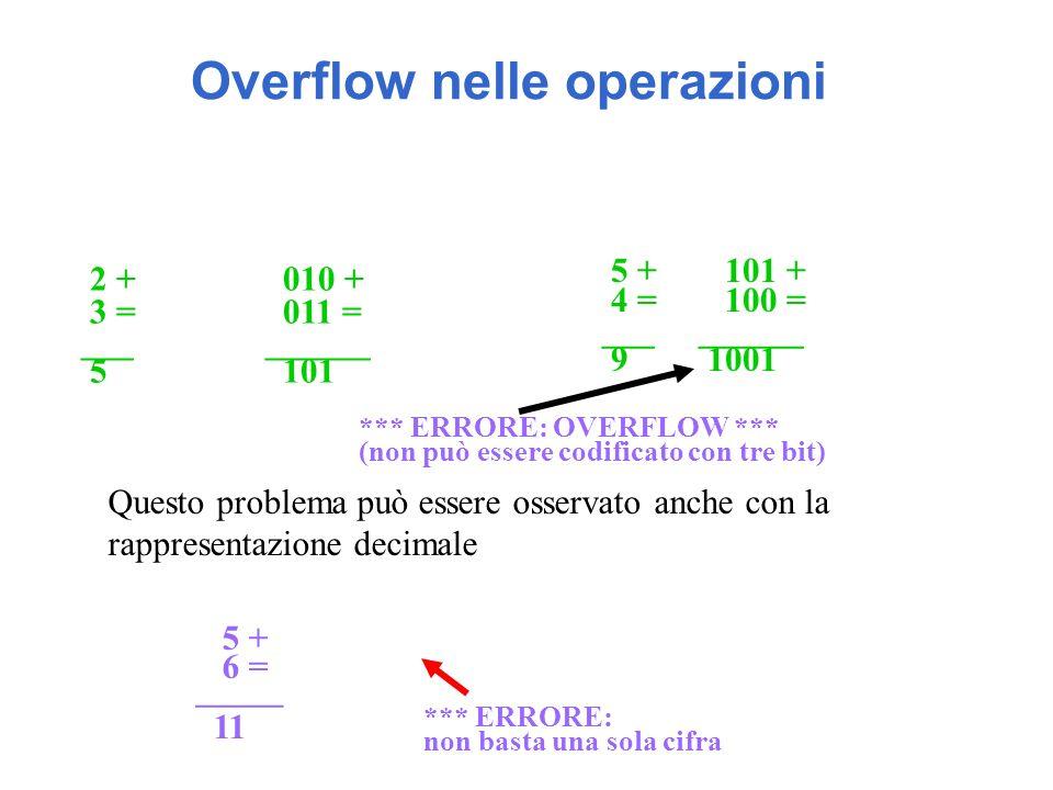 Overflow nelle operazioni