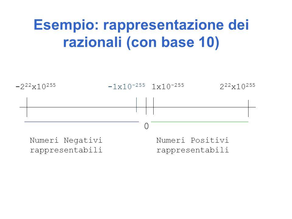 Esempio: rappresentazione dei razionali (con base 10)