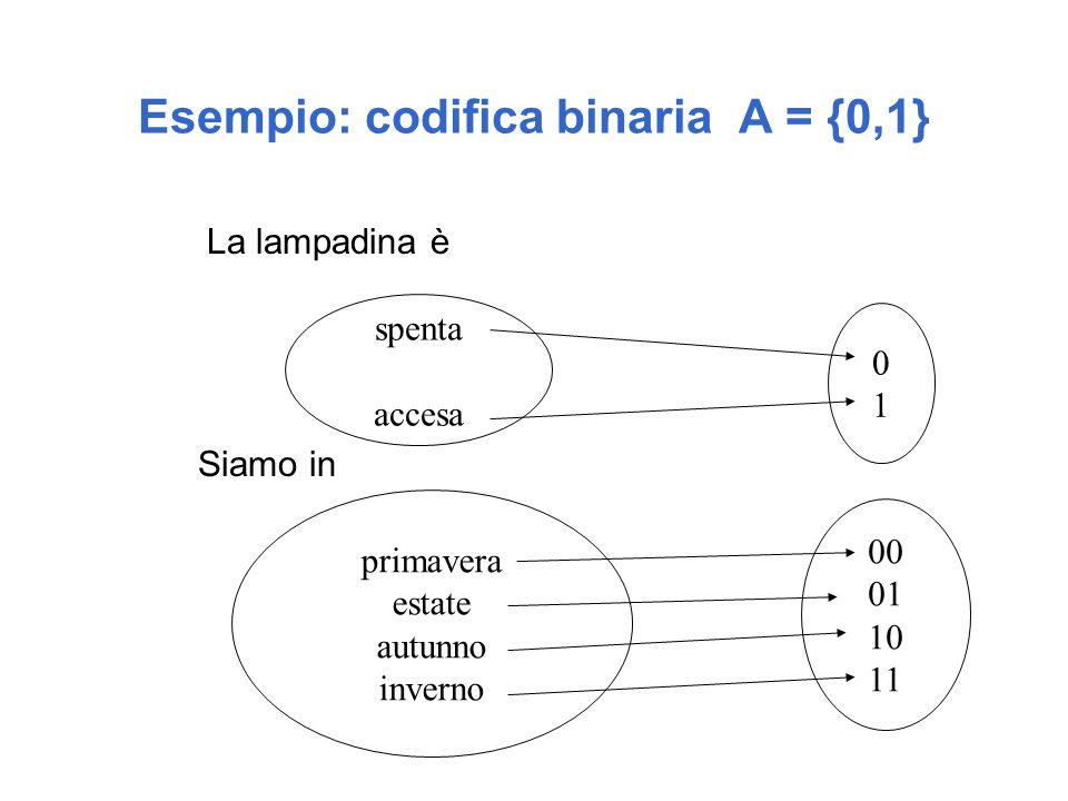 Esempio: codifica binaria A = {0,1}