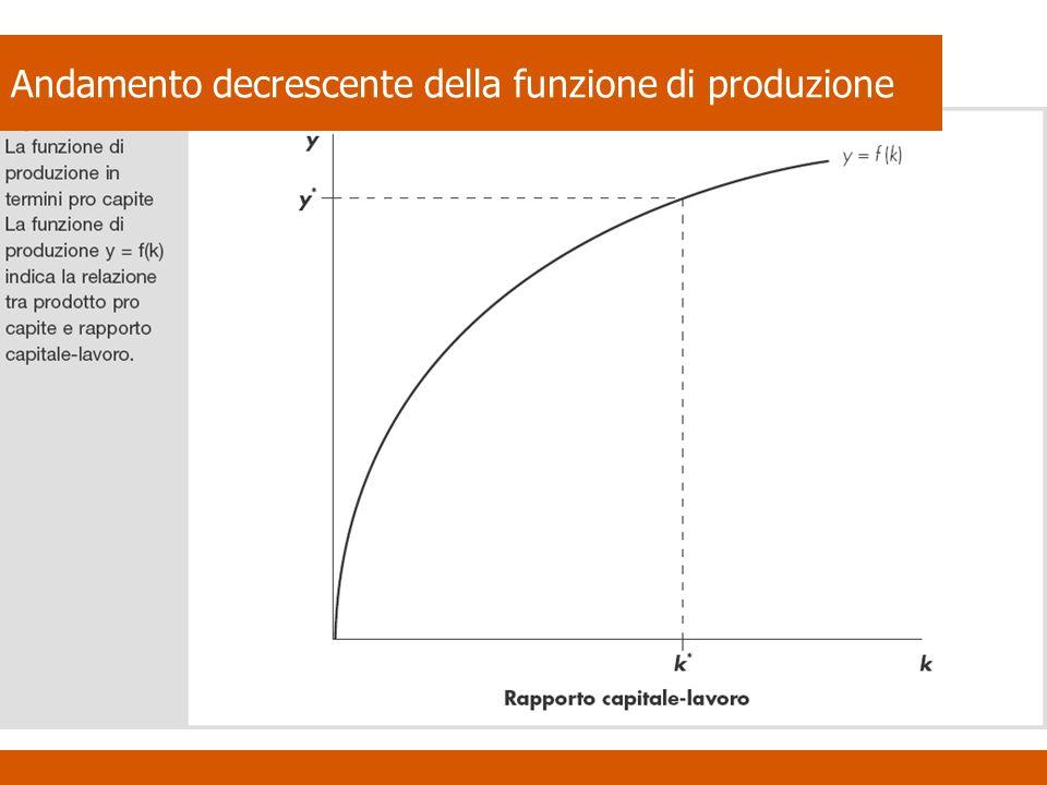 Andamento decrescente della funzione di produzione