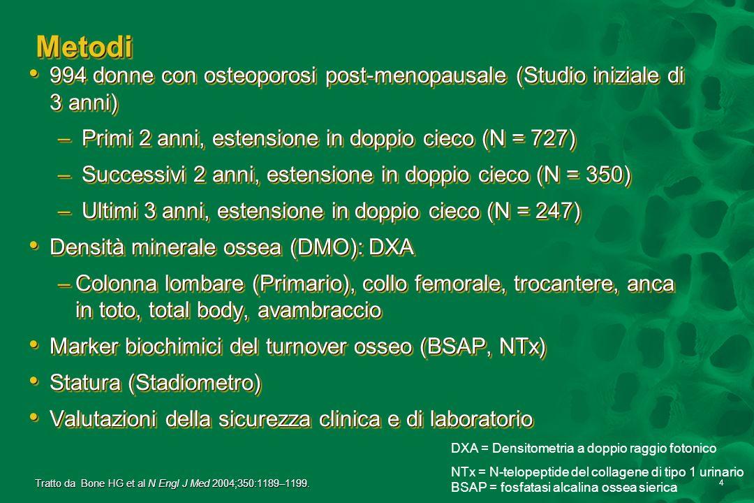 Metodi994 donne con osteoporosi post-menopausale (Studio iniziale di 3 anni) Primi 2 anni, estensione in doppio cieco (N = 727)