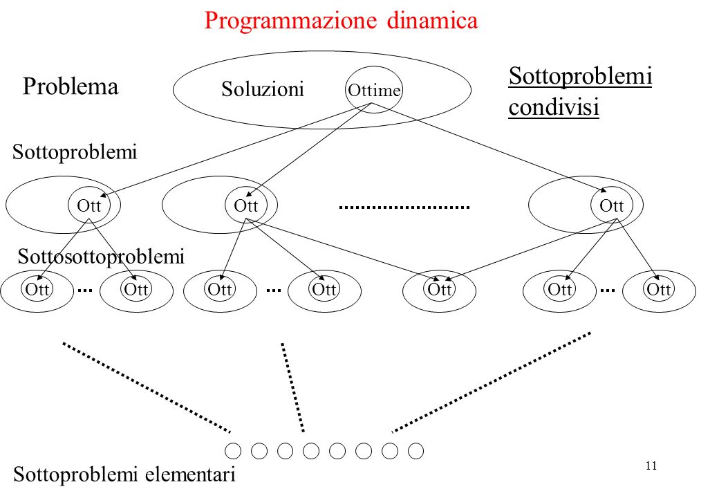 Programmazione dinamica