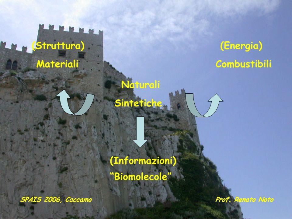 (Struttura) (Energia) Materiali Combustibili Naturali Sintetiche
