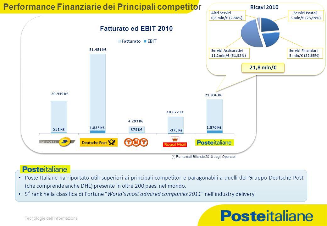 Performance Finanziarie dei Principali competitor