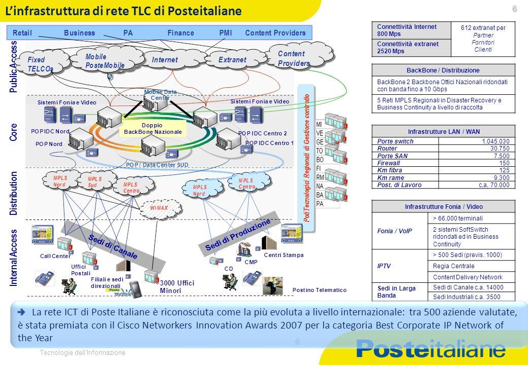 L'infrastruttura di rete TLC di Posteitaliane