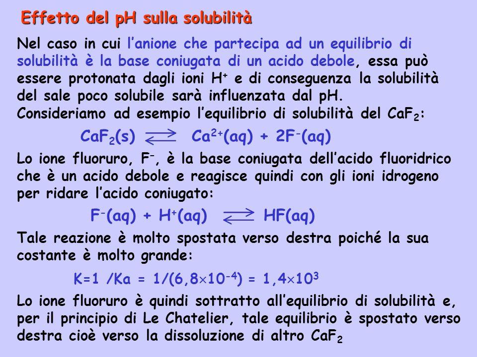 Effetto del pH sulla solubilità