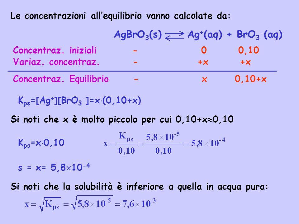 AgBrO3(s) Ag+(aq) + BrO3-(aq)