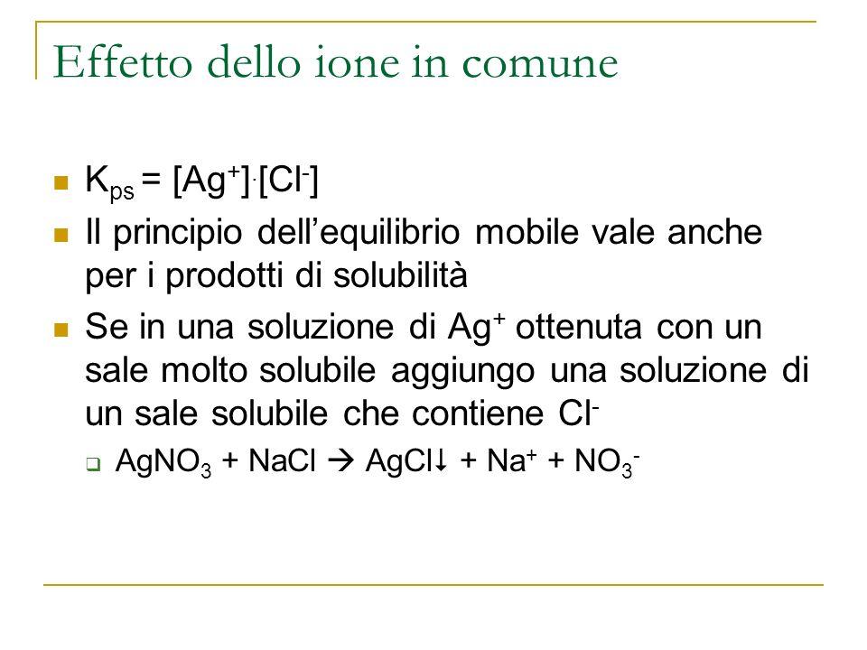 Effetto dello ione in comune