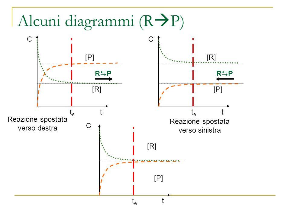 Alcuni diagrammi (RP)
