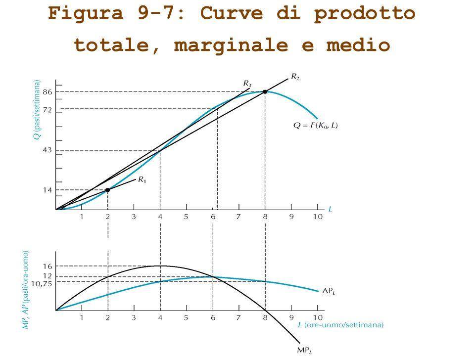 Figura 9-7: Curve di prodotto totale, marginale e medio