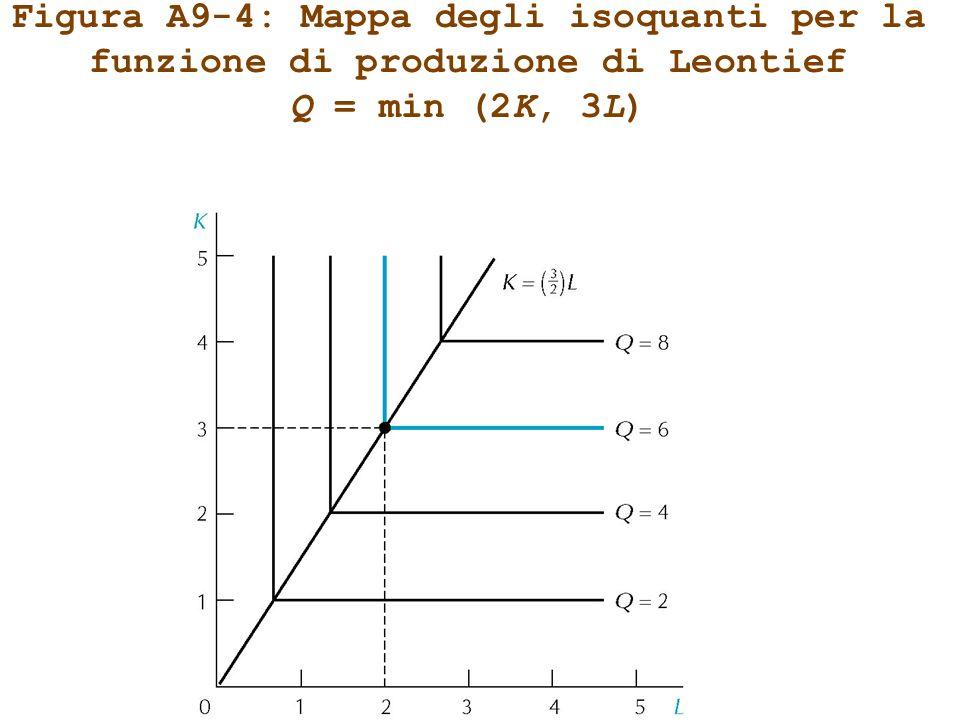 Figura A9-4: Mappa degli isoquanti per la funzione di produzione di Leontief Q = min (2K, 3L)