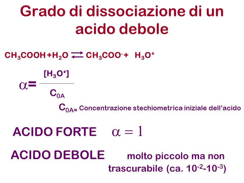 Grado di dissociazione di un acido debole