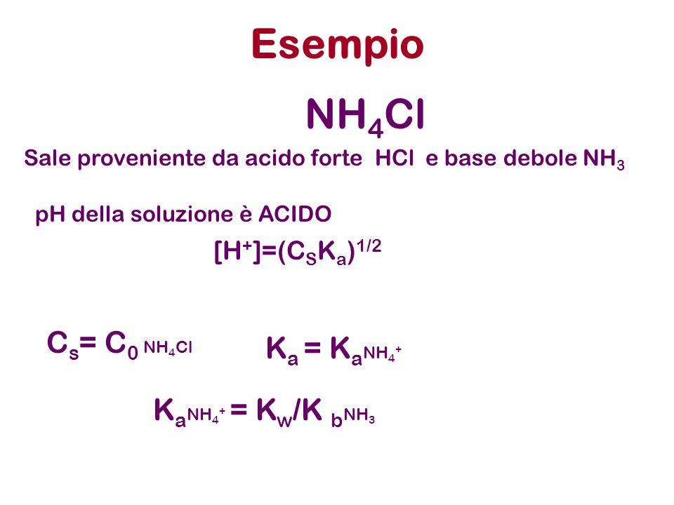 Esempio NH4Cl Cs= C0 NH4Cl Ka = KaNH4+ KaNH4+ = Kw/K bNH3