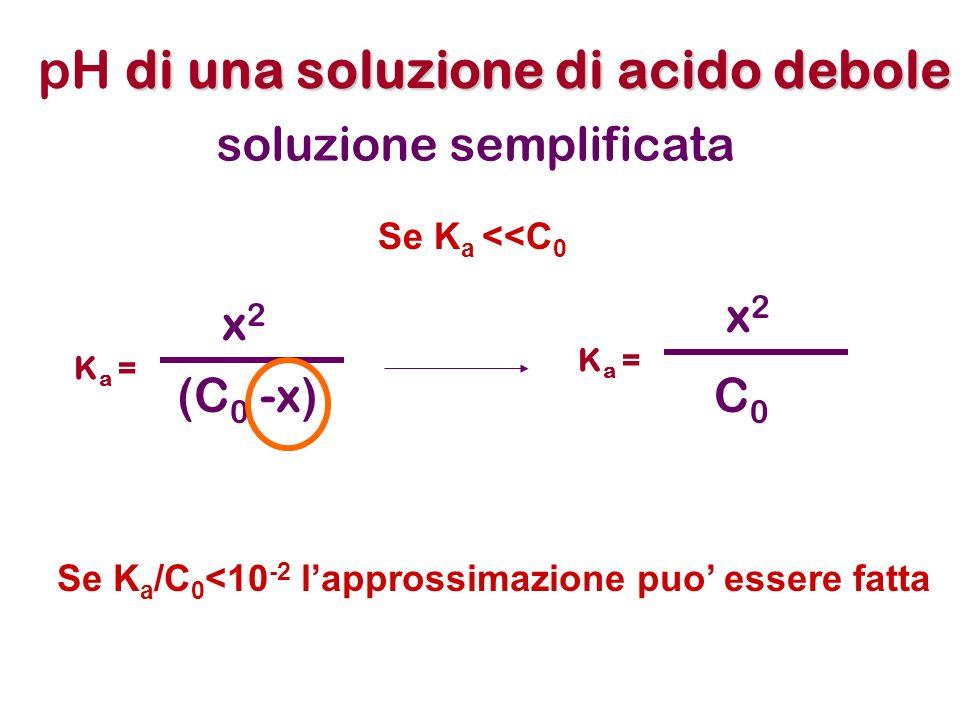 pH di una soluzione di acido debole