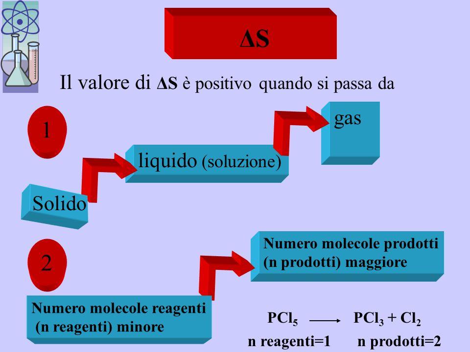 ΔS 1 2 Il valore di ΔS è positivo quando si passa da gas