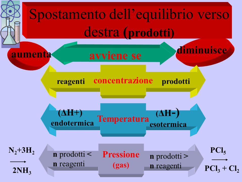 Spostamento dell'equilibrio verso destra (prodotti)