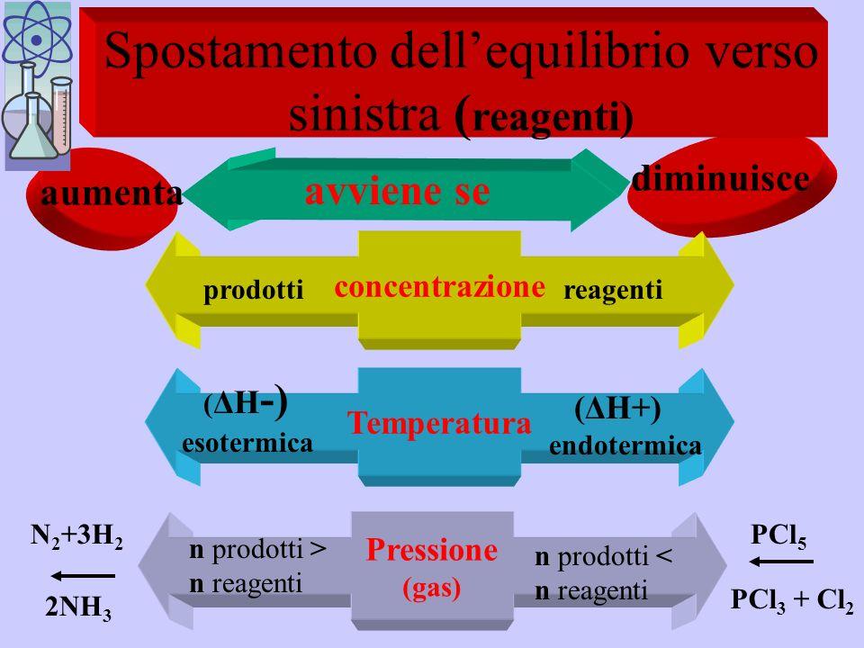 Spostamento dell'equilibrio verso sinistra (reagenti)